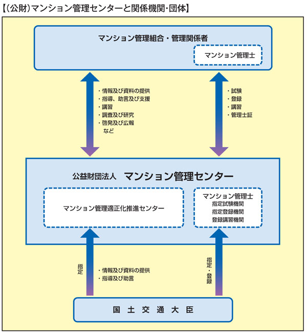 化 推進 の マンション の 管理 法律 に関する の 適正