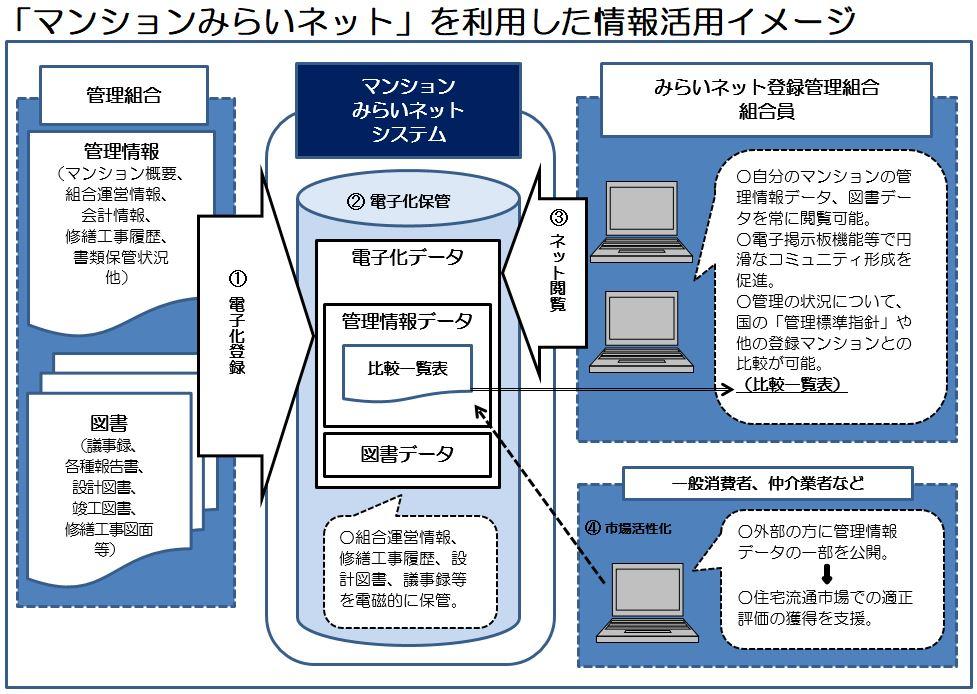 「マンションみらいネット」を利用した情報活用イメージ